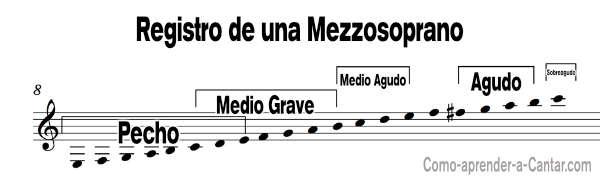 mezzosoprano registro