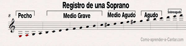 registro soprano pecho cabeza